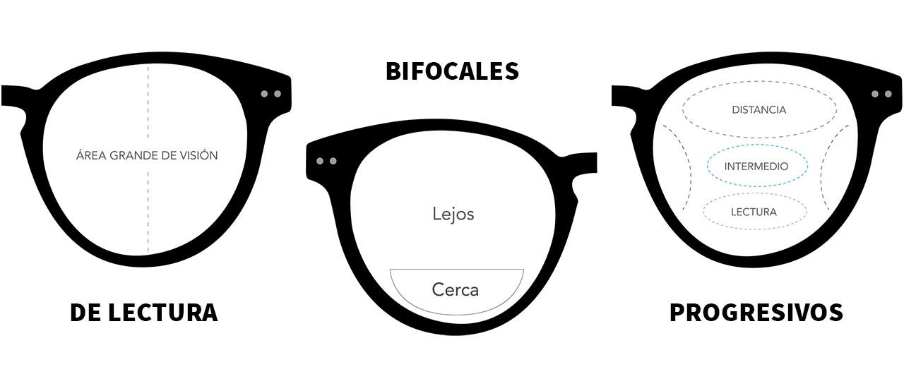 lentes-de-lectura-bifocales-y-progresivos-optimania